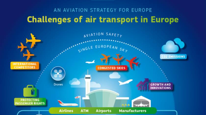 changes of air transport in EU