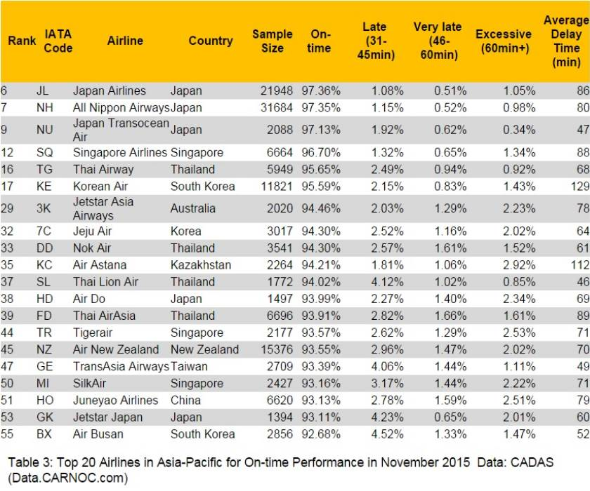 top-airlines-asia
