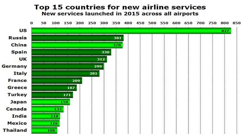 new-airline-services