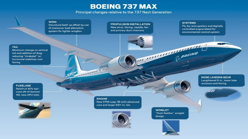 Photo Airbus A320 Neo Vs Boeing 737 Max Aviationclub