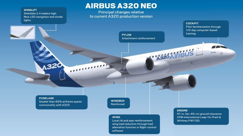 a-320-neo-changes
