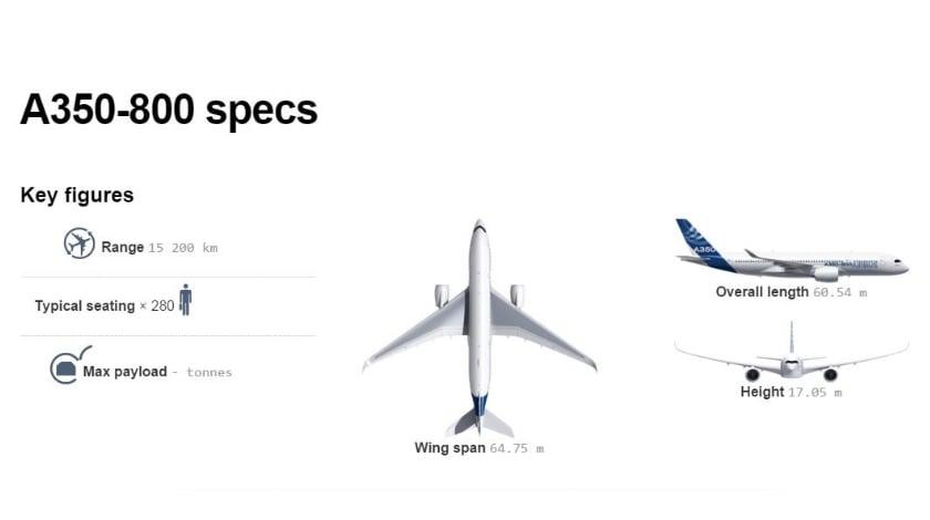 a350-800-specs (840x470)