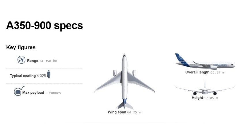 a350-900-specs (840x470)
