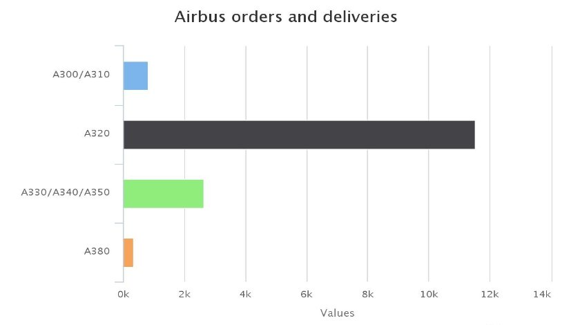 a380-orders-highcharts.com