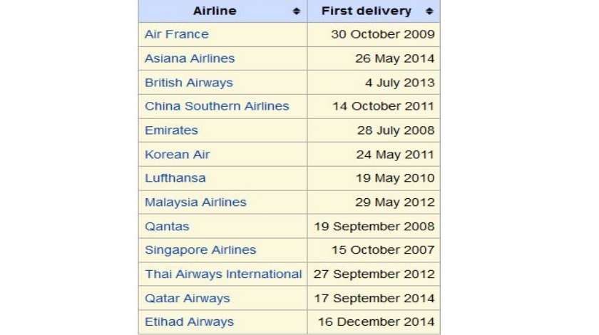 deliveries-a380-orders