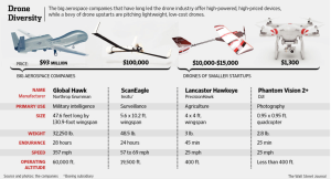 drones-the-wall-street-journal