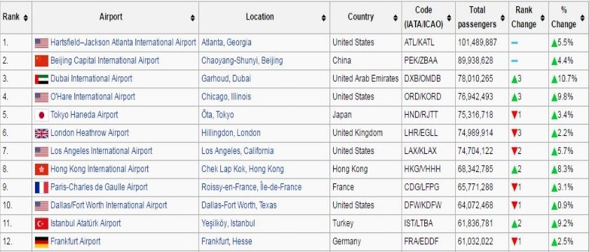 top 12 busiest airports(840x360) 2