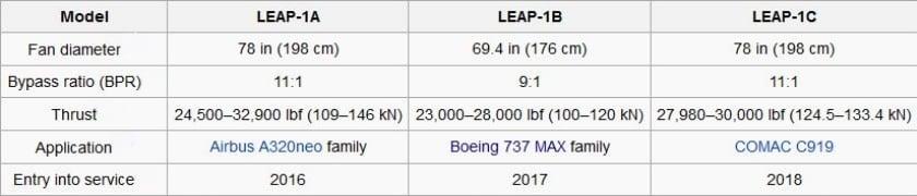CFM-LEAP-characteristics