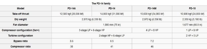 PD-14-Irkut-MS-21-Family-characteristics