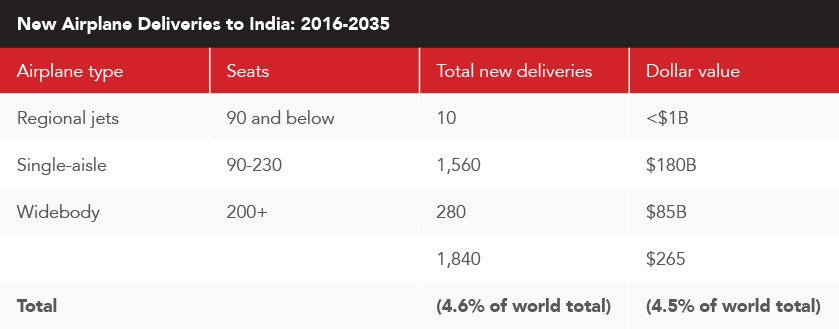 New-Airplane-Deliveries-to-India-2016-2035-graphic