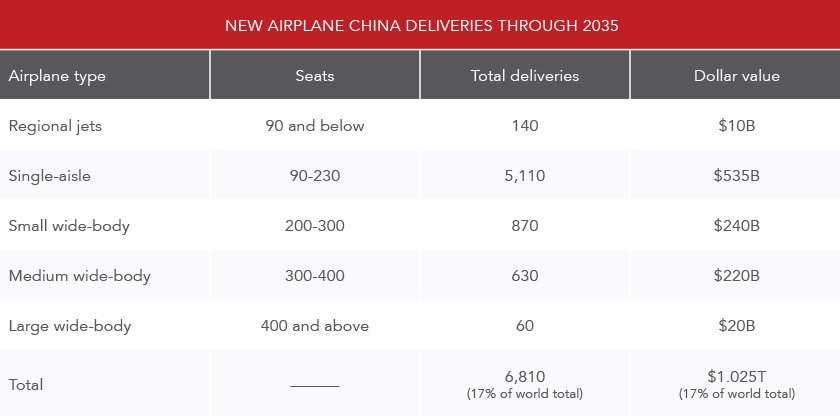 new-airplane-china-deliveries-through-2035