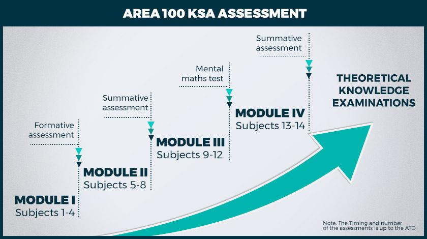 Area 100 KSA: New Paradigm in Pilot Training ATOs have to Adopt