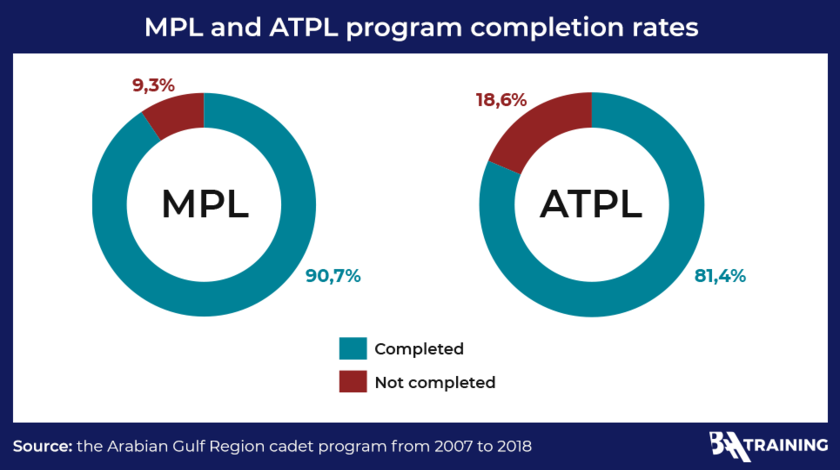 Programs_completion_rates