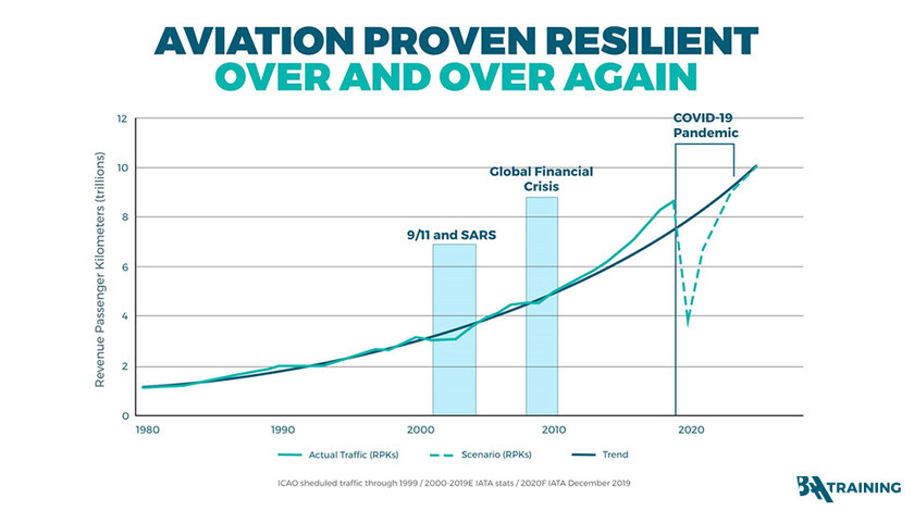 aviation_proved_resilient_over_and_over_again